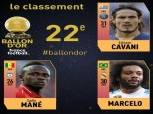 الكرة الذهبية| «كافاني ومارسيلو وماني» في المرتبة الـ 22 بقائمة أفضل اللاعبين بالعالم